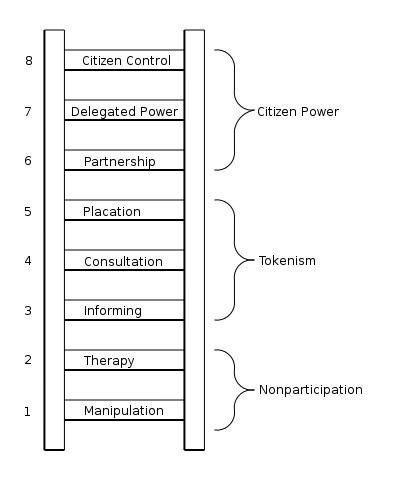 930904-ladder-of-citizen-participation